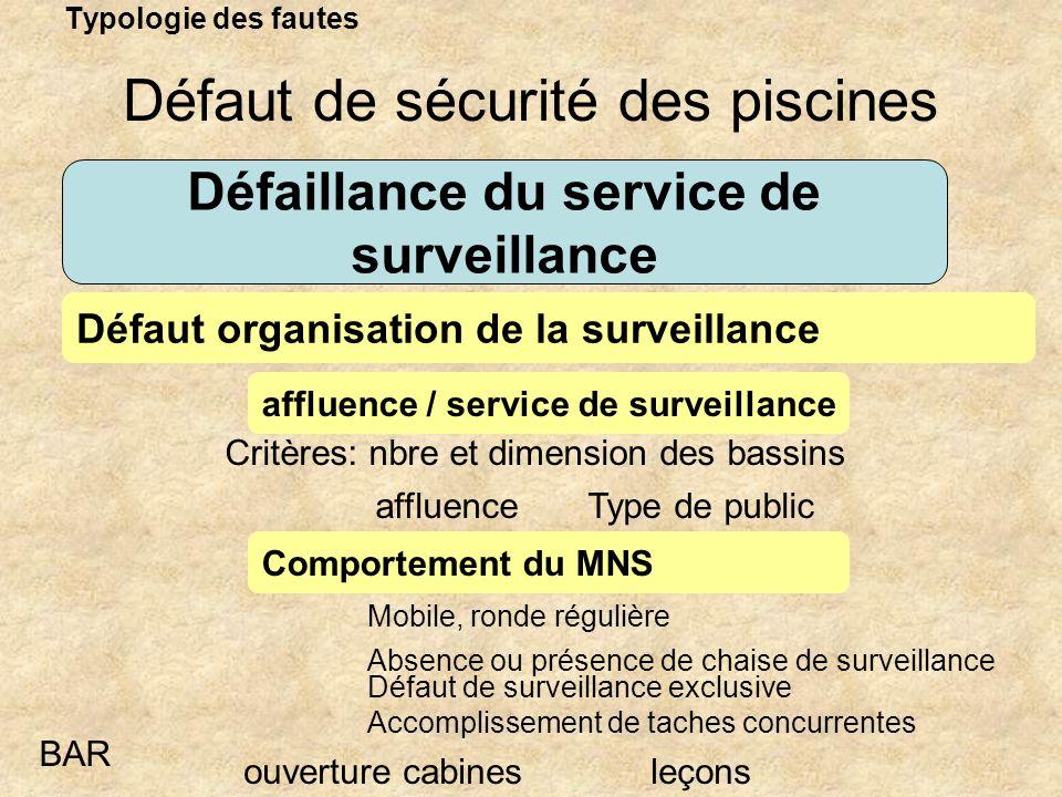 Typologie des fautes Défaillance du service de surveillance affluence / service de surveillance Défaut organisation de la surveillance Défaut de sécur