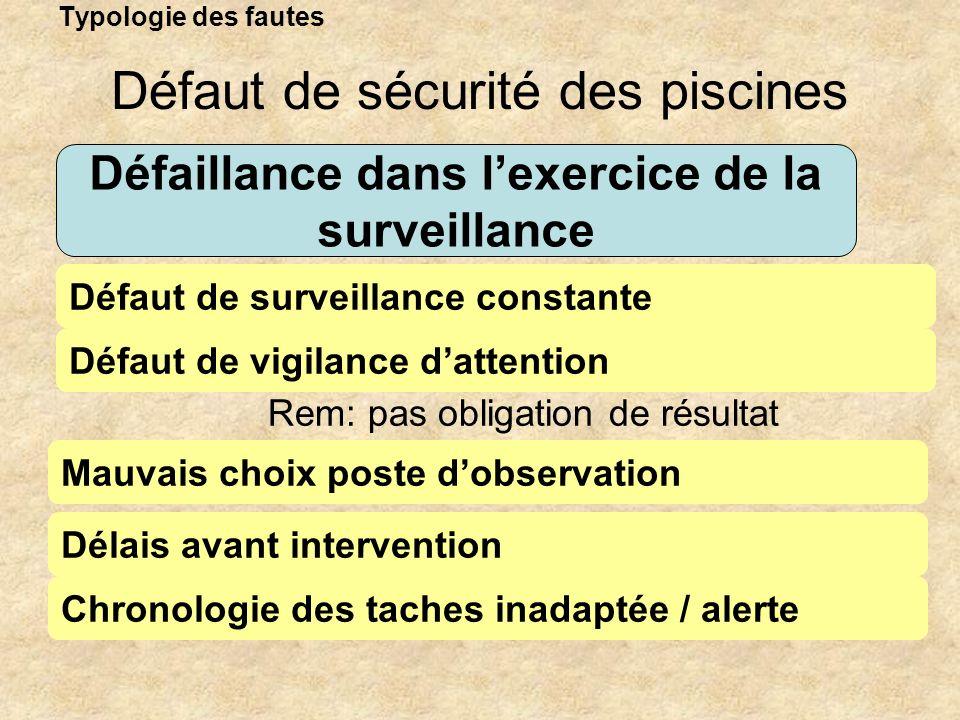 Typologie des fautes Défaillance dans lexercice de la surveillance Défaut de surveillance constante Défaut de sécurité des piscines Défaut de vigilanc