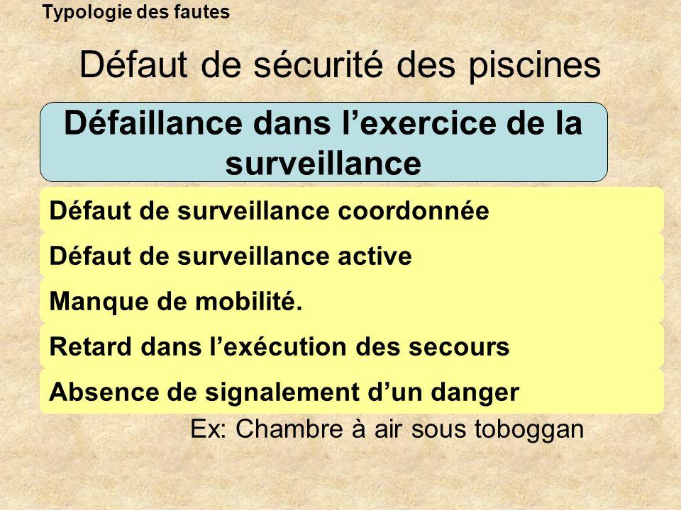 Typologie des fautes Défaillance dans lexercice de la surveillance Défaut de surveillance coordonnée Défaut de sécurité des piscines Défaut de surveil
