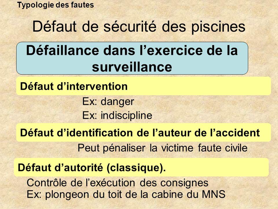 Typologie des fautes Défaillance dans lexercice de la surveillance Défaut dintervention Défaut de sécurité des piscines Défaut didentification de laut