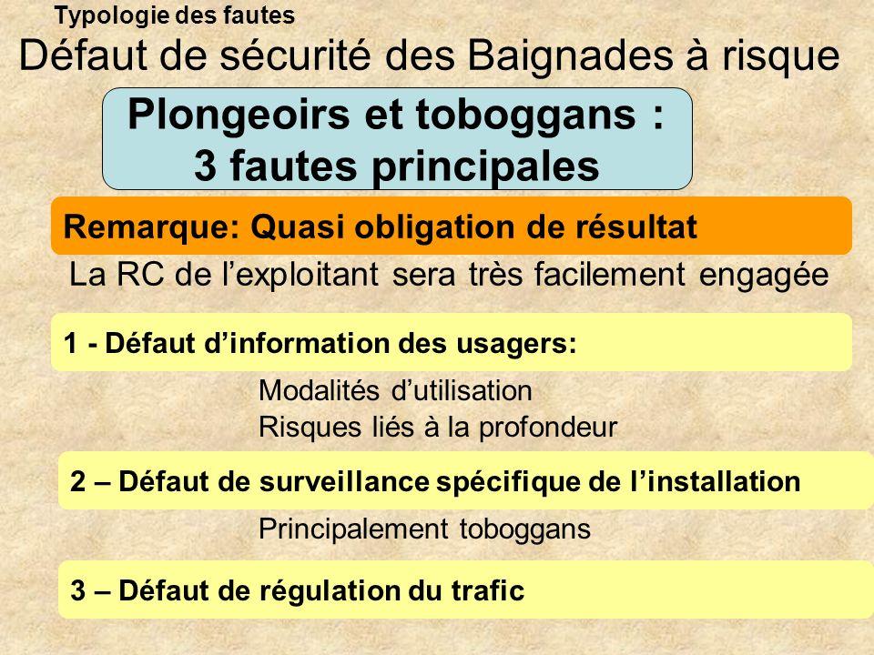 Typologie des fautes Plongeoirs et toboggans : 3 fautes principales 1 - Défaut dinformation des usagers: Défaut de sécurité des Baignades à risque 2 –