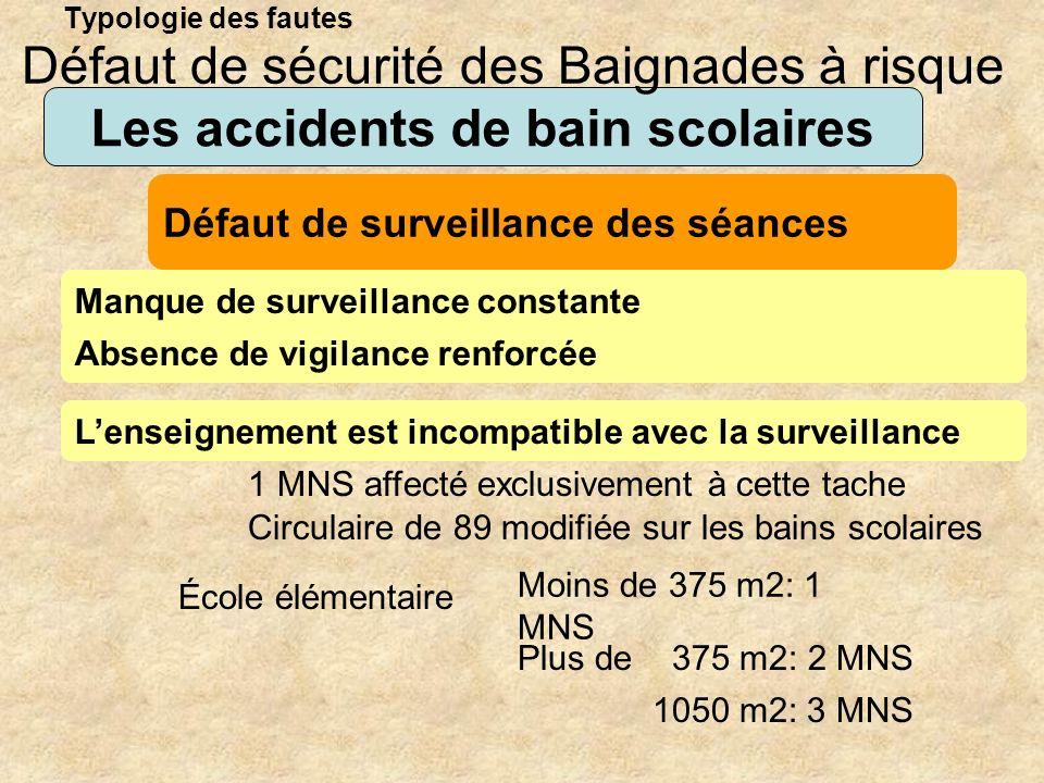 Typologie des fautes Les accidents de bain scolaires Manque de surveillance constante Défaut de sécurité des Baignades à risque Défaut de surveillance