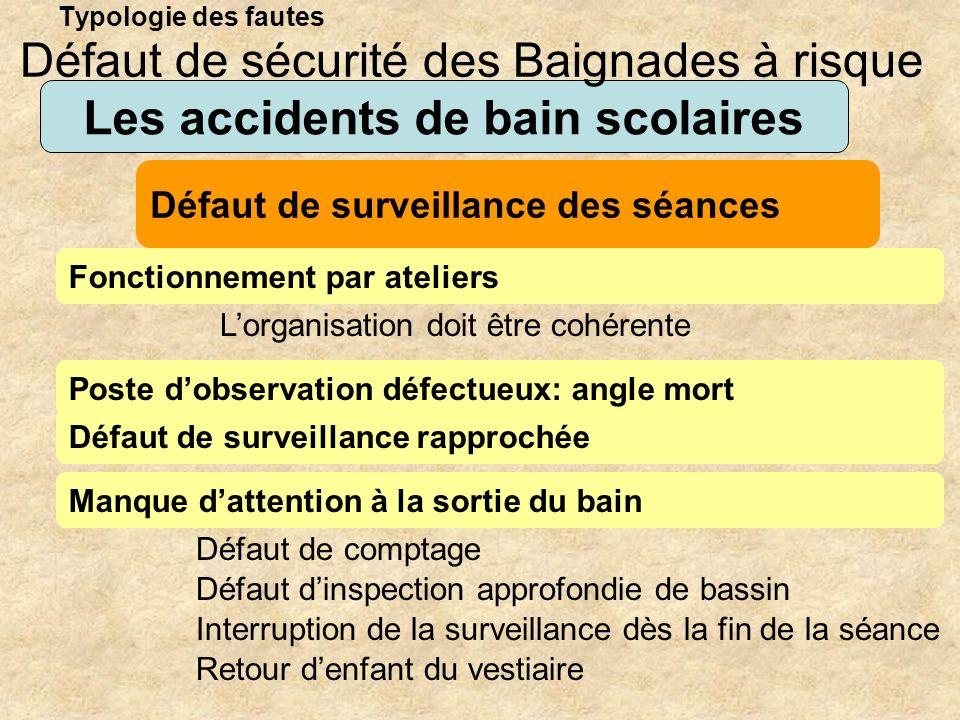 Typologie des fautes Les accidents de bain scolaires Fonctionnement par ateliers Défaut de sécurité des Baignades à risque Défaut de surveillance des