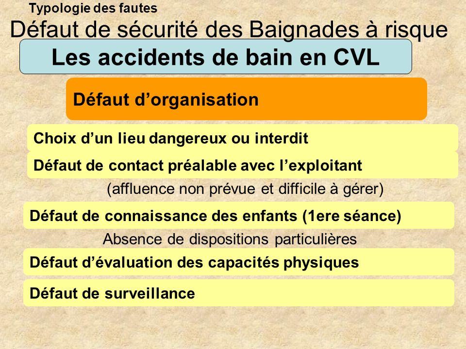 Typologie des fautes Les accidents de bain en CVL Choix dun lieu dangereux ou interdit Défaut de sécurité des Baignades à risque Défaut dorganisation