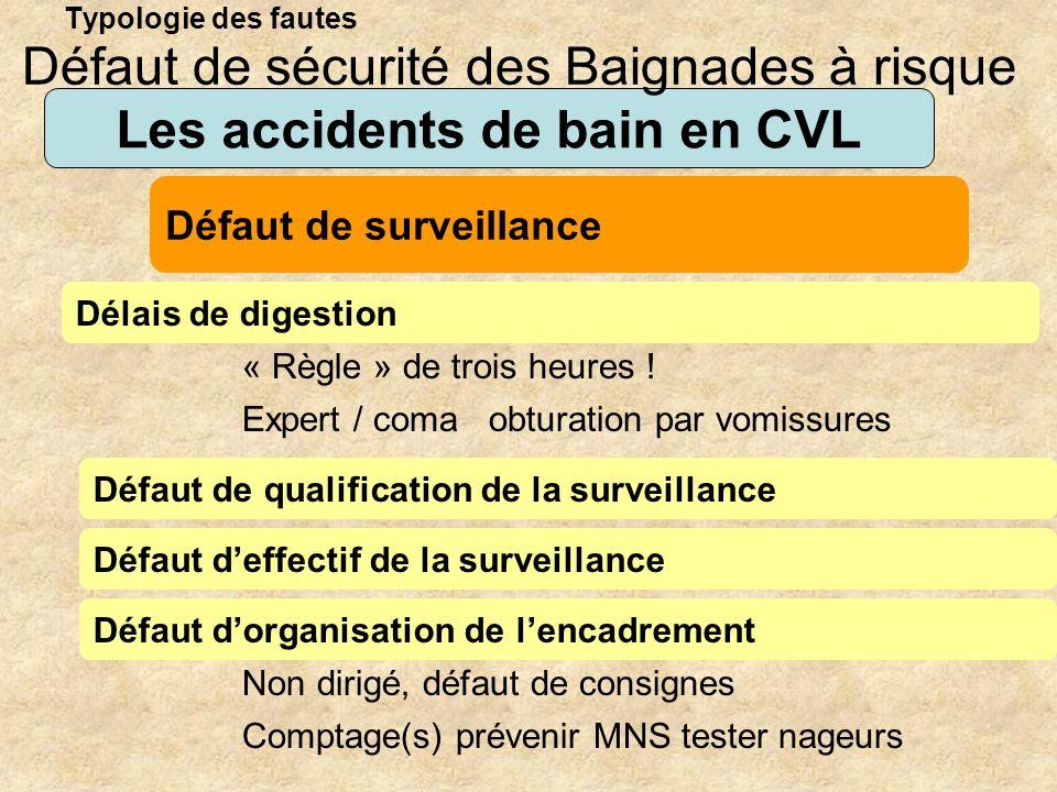 Typologie des fautes Les accidents de bain en CVL Délais de digestion Défaut de sécurité des Baignades à risque Défaut de surveillance « Règle » de tr
