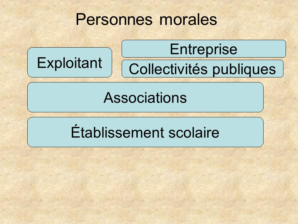 Personnes morales Exploitant Associations Établissement scolaire Entreprise Collectivités publiques