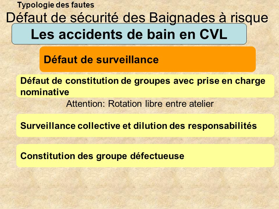 Typologie des fautes Les accidents de bain en CVL Défaut de constitution de groupes avec prise en charge nominative Défaut de sécurité des Baignades à