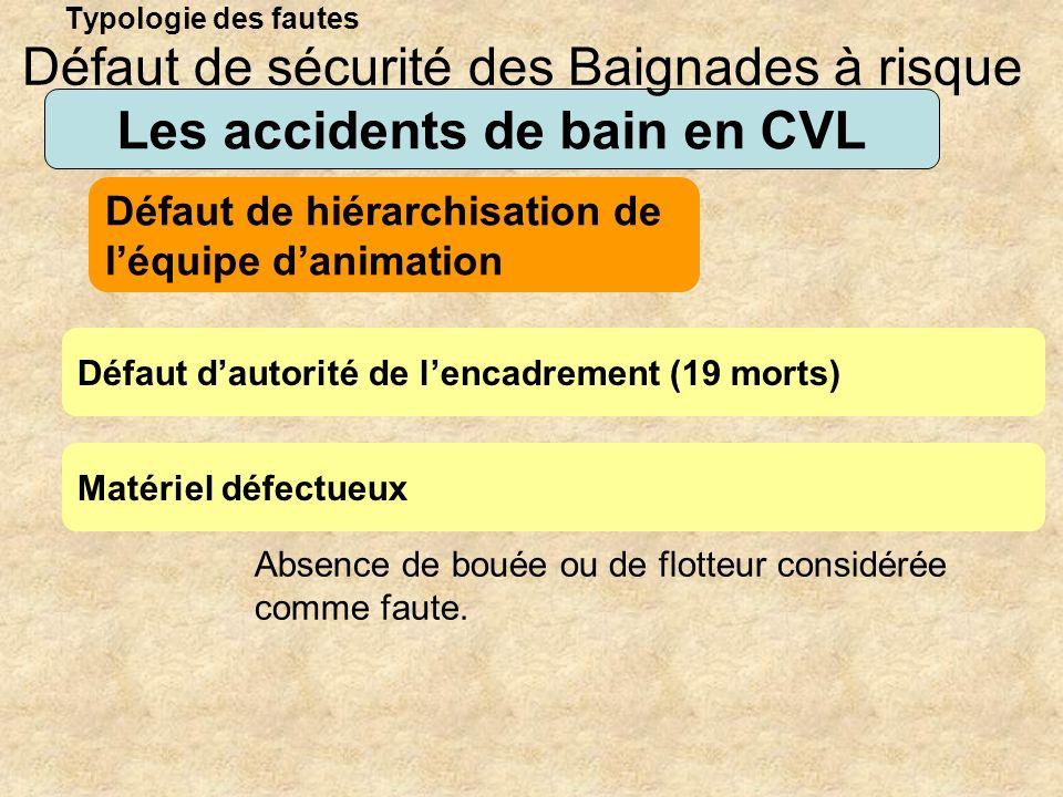 Typologie des fautes Les accidents de bain en CVL Défaut dautorité de lencadrement (19 morts) Défaut de sécurité des Baignades à risque Défaut de hiér