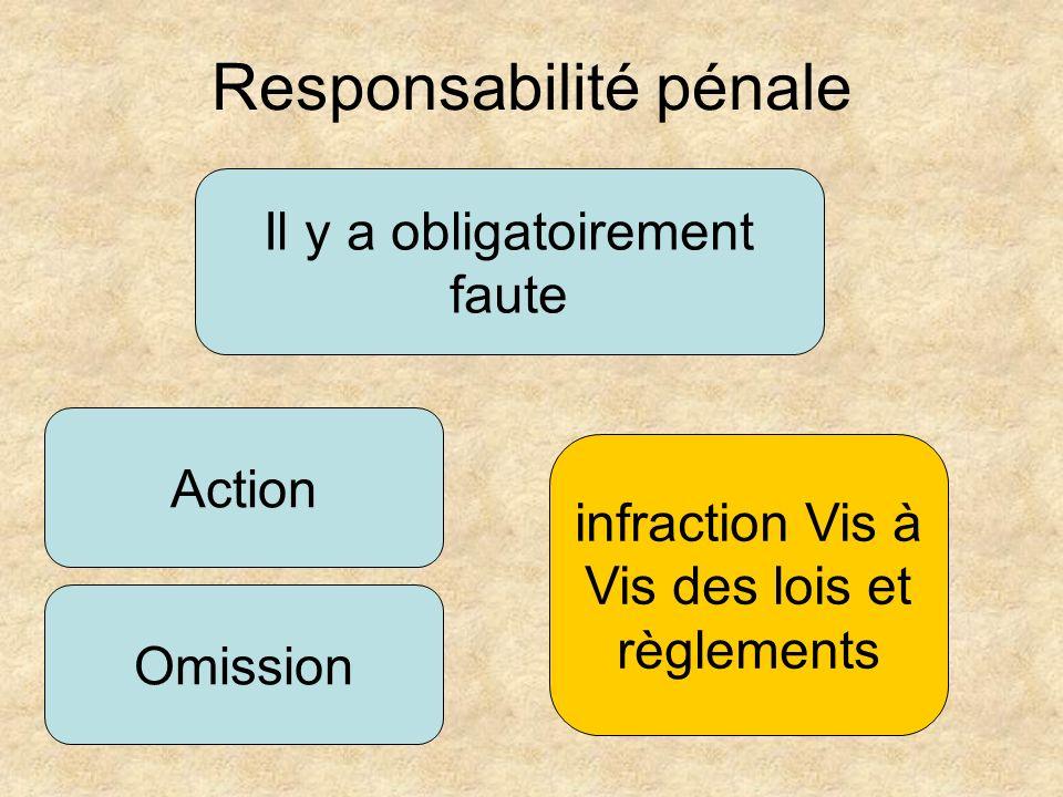 Il y a obligatoirement faute Action Responsabilité pénale Omission infraction Vis à Vis des lois et règlements