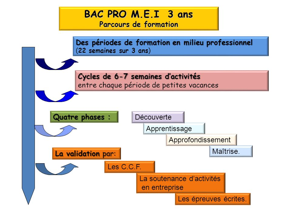 BAC PRO M.E.I 3 ans Parcours de formation Des périodes de formation en milieu professionnel (22 semaines sur 3 ans) Cycles de 6-7 semaines dactivités