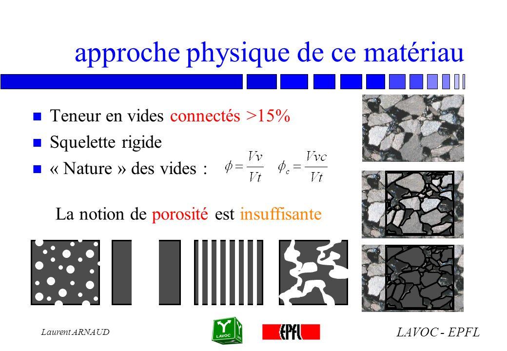 LAVOC - EPFL Laurent ARNAUD approche physique de ce matériau n Teneur en vides connectés >15% n Squelette rigide n « Nature » des vides : La notion de