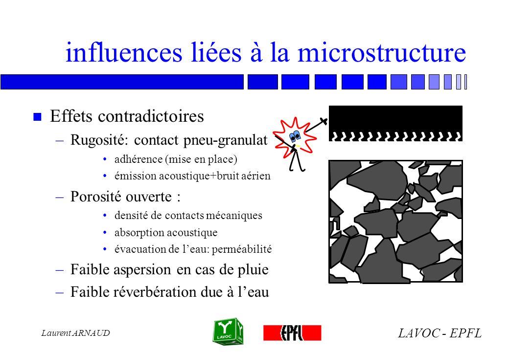LAVOC - EPFL Laurent ARNAUD propriétés acoustiques (1) n Structure poreuse: –Rugosité: contact pneu-granulat roulement interne véhicule émission externe: bruits aériens –Porosité ouverte : absorption acoustique [Biot, 1956]