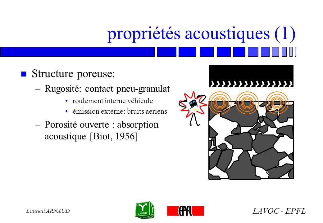 LAVOC - EPFL Laurent ARNAUD propriétés acoustiques (2) n Hypothèses simplificatrices –milieu à simple porosité –diffraction négligeable sur les pores –squelette rigide (mvt négligeable): onde de compression phase fluide –air = fluide newtonien de viscosité –différentiel de vitesses fluide- squelette: contraintes visqueuses, échanges thermiques –régime laminaire