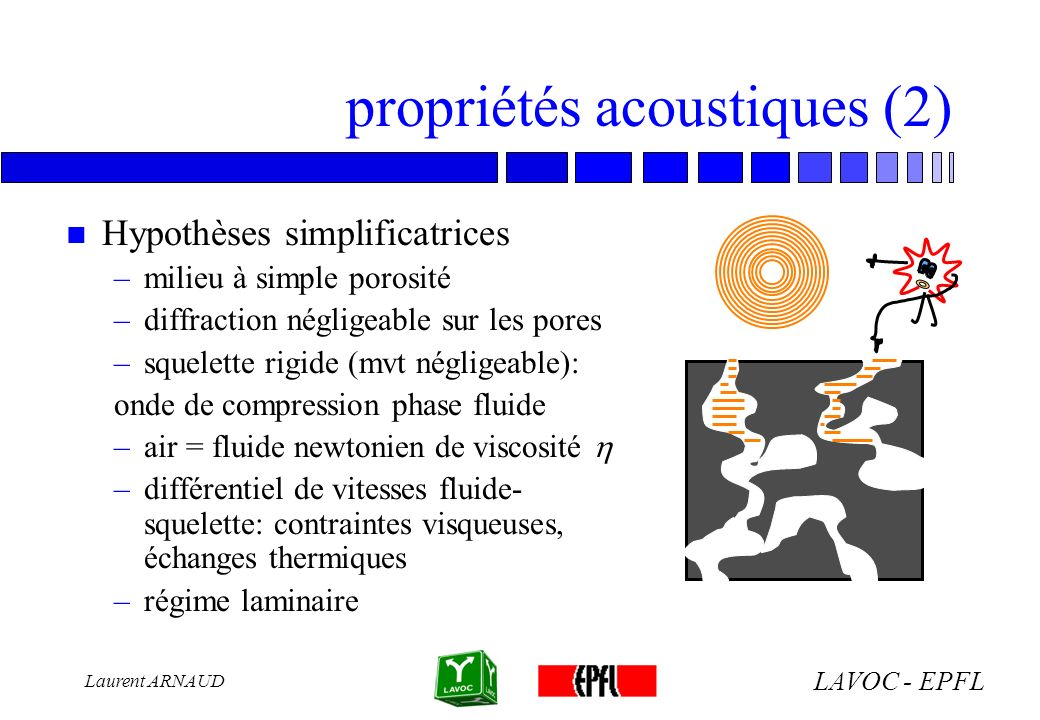 LAVOC - EPFL Laurent ARNAUD propriétés acoustiques (2) n Hypothèses simplificatrices –milieu à simple porosité –diffraction négligeable sur les pores