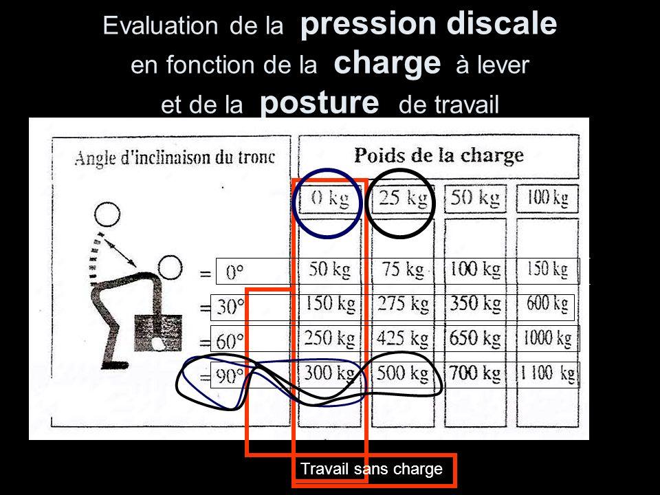 Evaluation de la pression discale en fonction de la charge à lever et de la posture de travail Travail sans charge x3 x5 x6