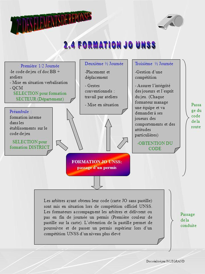 FORMATION JO UNSS: passage dun permis Préambule : formation interne dans les établissements sur le code de jeu SELECTION pour formation DISTRICT Premi
