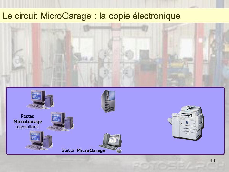 14 Station MicroGarage Postes MicroGarage (consultant) Lutilisateur Scanne le Document au lieu de le photocopier Le document électronique arrive dans