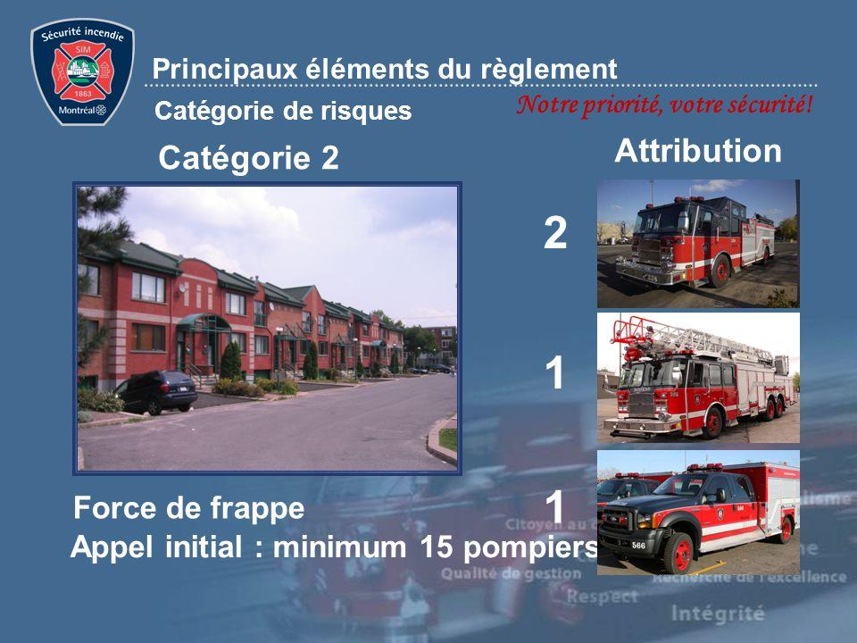 Notre priorité, votre sécurité! Principaux éléments du règlement Catégorie de risques 1 1 Catégorie 2 Attribution Appel initial : minimum 15 pompiers