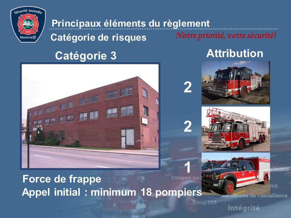 Notre priorité, votre sécurité! Principaux éléments du règlement Catégorie de risques Catégorie 3 Attribution 2 2 1 Appel initial : minimum 18 pompier