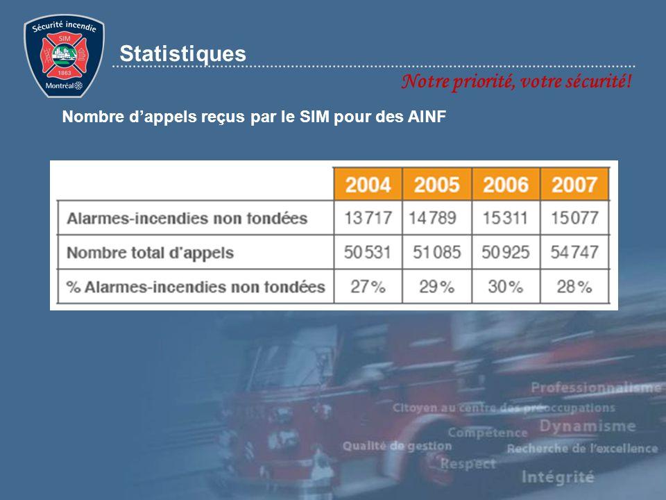 Notre priorité, votre sécurité! Statistiques Nombre dappels reçus par le SIM pour des AINF