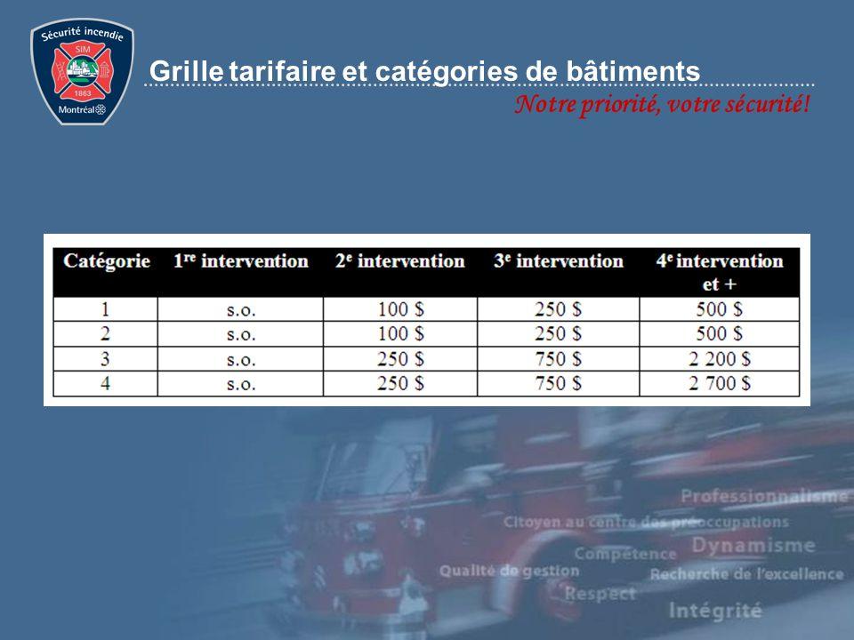 Notre priorité, votre sécurité! Grille tarifaire et catégories de bâtiments