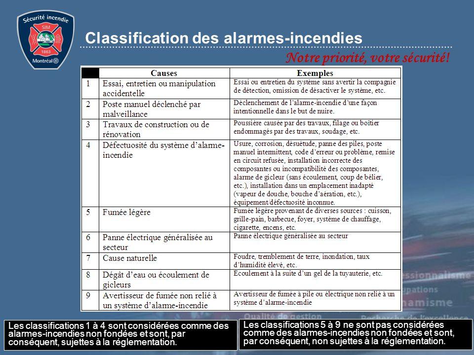 Notre priorité, votre sécurité! Classification des alarmes-incendies Les classifications 1 à 4 sont considérées comme des alarmes-incendies non fondée