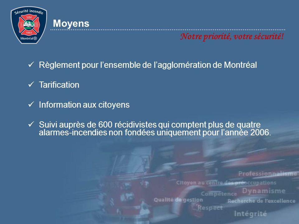 Moyens Notre priorité, votre sécurité! Règlement pour lensemble de lagglomération de Montréal Tarification Information aux citoyens Suivi auprès de 60