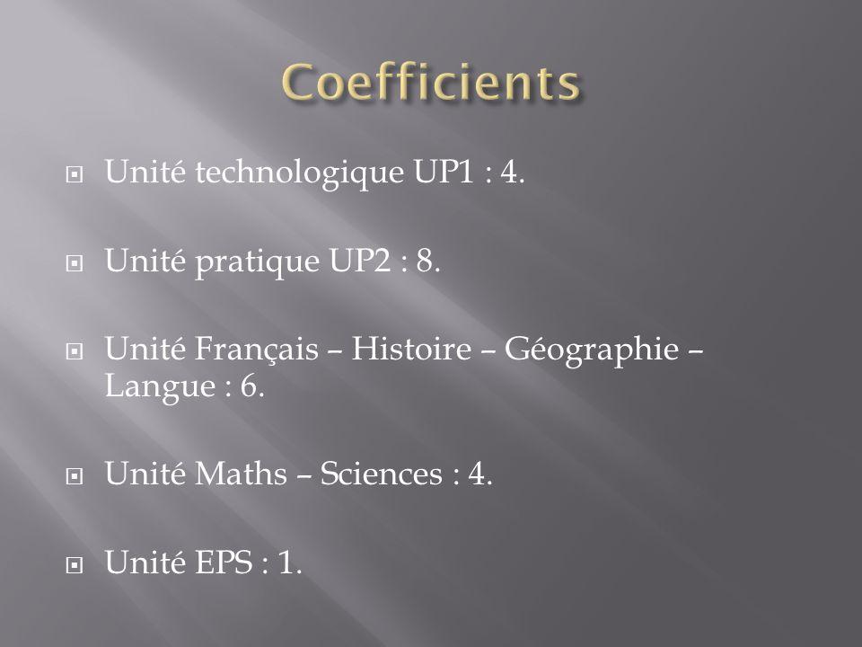Unité technologique UP1 : 4. Unité pratique UP2 : 8. Unité Français – Histoire – Géographie – Langue : 6. Unité Maths – Sciences : 4. Unité EPS : 1.
