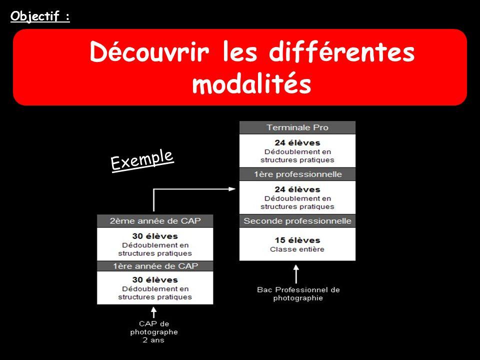 D é couvrir les diff é rentes modalités Objectif : Exemple