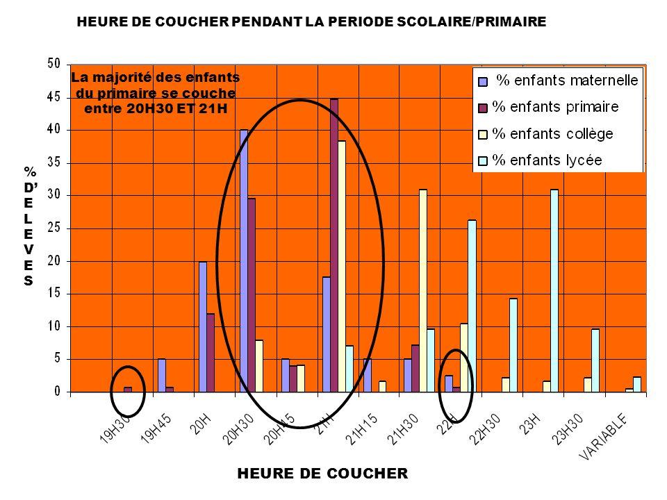 HEURE DE COUCHER PENDANT LA PERIODE SCOLAIRE/PRIMAIRE %DELEVES%DELEVES HEURE DE COUCHER La majorité des enfants du primaire se couche entre 20H30 ET 21H