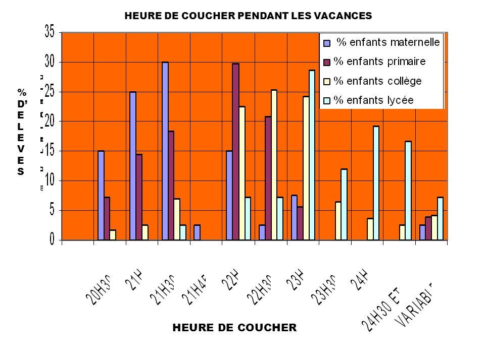 HEURE DE COUCHER PENDANT LES VACANCES %DELEVES%DELEVES HEURE DE COUCHER