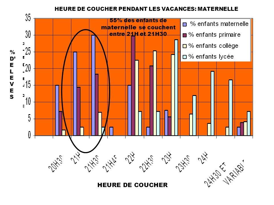 HEURE DE COUCHER PENDANT LES VACANCES: MATERNELLE %DELEVES%DELEVES HEURE DE COUCHER 55% des enfants de maternelle se couchent entre 21H et 21H30
