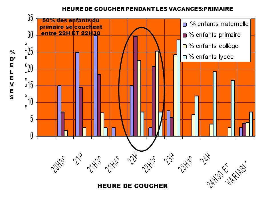 HEURE DE COUCHER PENDANT LES VACANCES:PRIMAIRE %DELEVES%DELEVES HEURE DE COUCHER 50% des enfants du primaire se couchent entre 22H ET 22H30