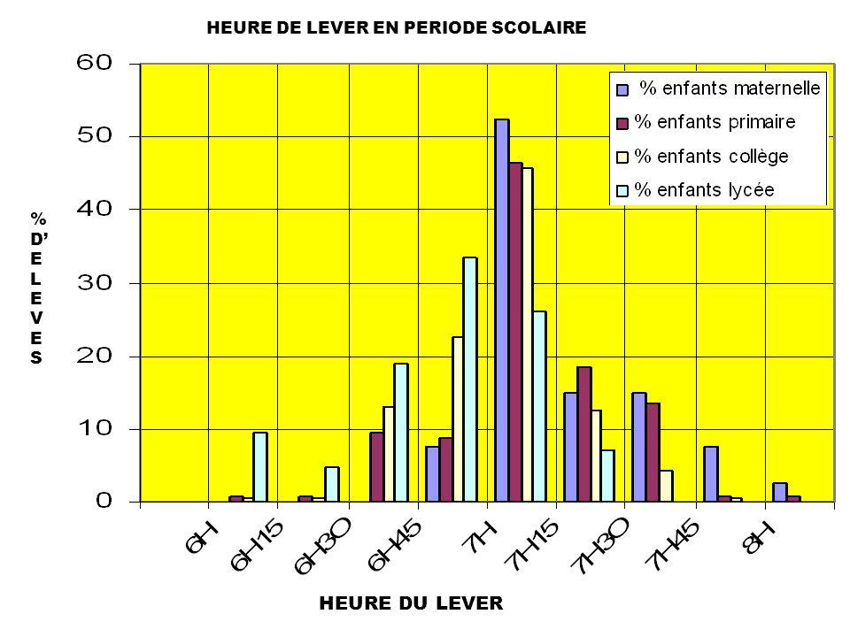 HEURE DE LEVER EN PERIODE SCOLAIRE HEURE DU LEVER %DELEVES%DELEVES