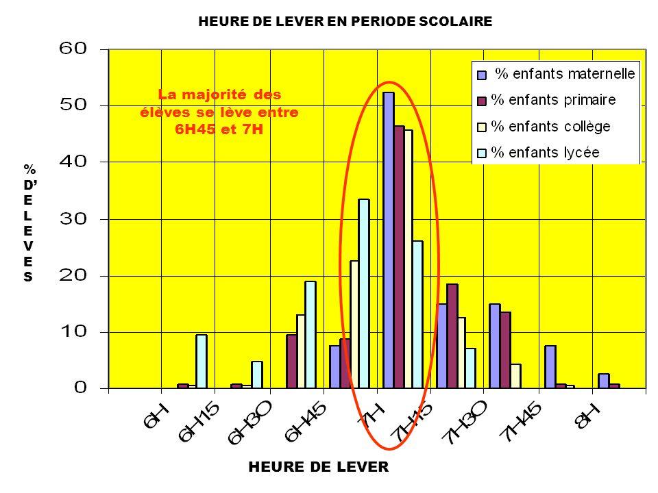HEURE DE LEVER EN PERIODE SCOLAIRE HEURE DE LEVER %DELEVES%DELEVES La majorité des élèves se lève entre 6H45 et 7H