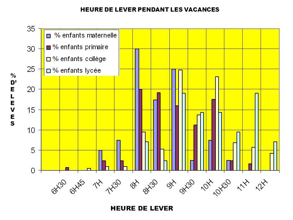 HEURE DE LEVER PENDANT LES VACANCES %DELEVES%DELEVES HEURE DE LEVER