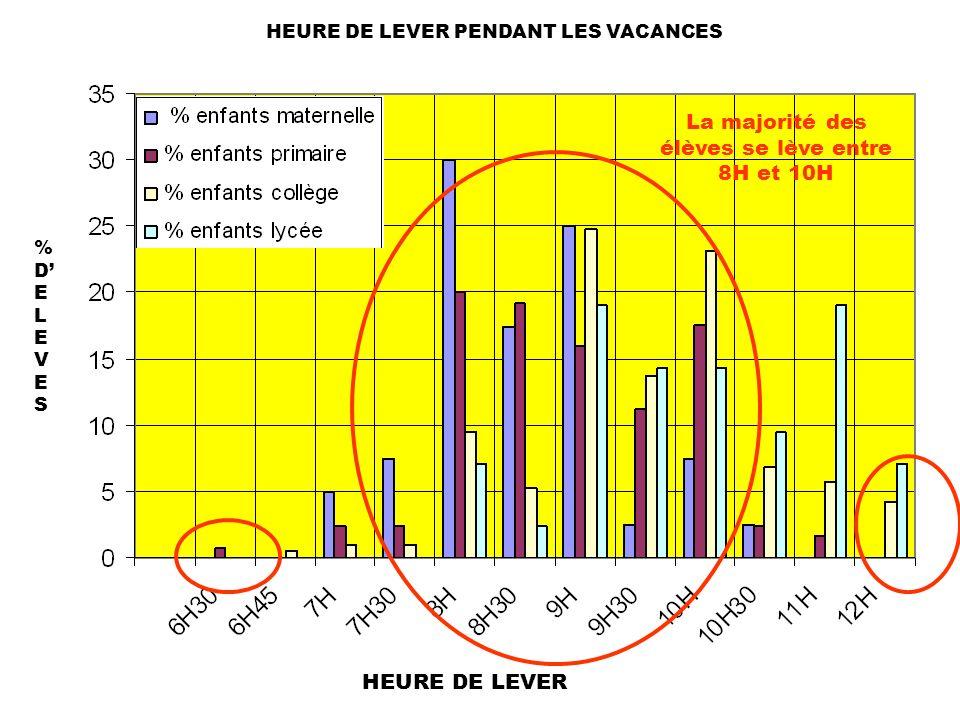 HEURE DE LEVER PENDANT LES VACANCES %DELEVES%DELEVES HEURE DE LEVER La majorité des élèves se lève entre 8H et 10H