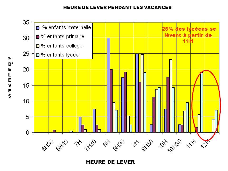 HEURE DE LEVER PENDANT LES VACANCES %DELEVES%DELEVES HEURE DE LEVER 25% des lycéens se lèvent à partir de 11H