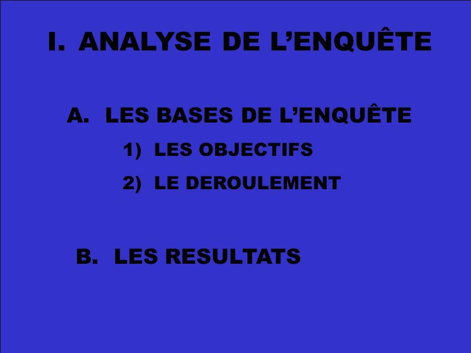 I.ANALYSE DE LENQUÊTE A. LES BASES DE LENQUÊTE 1)LES OBJECTIFS 2)LE DEROULEMENT B. LES RESULTATS