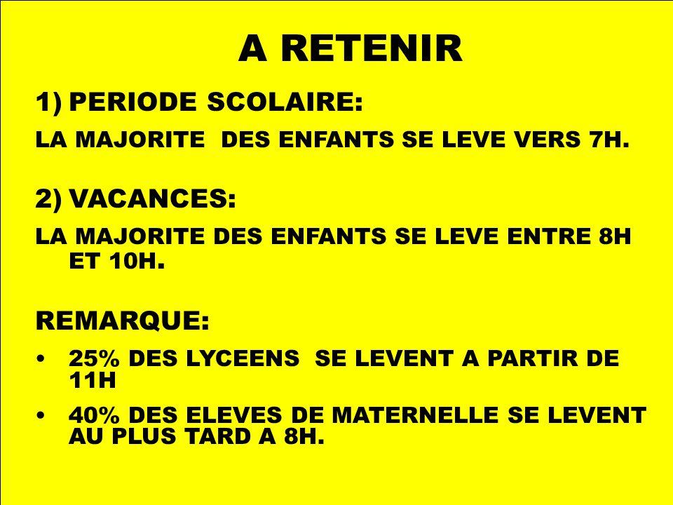 A RETENIR 1)PERIODE SCOLAIRE: LA MAJORITE DES ENFANTS SE LEVE VERS 7H.