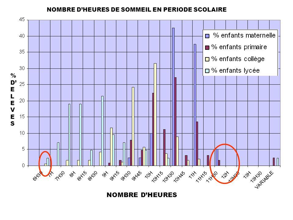 NOMBRE DHEURES DE SOMMEIL EN PERIODE SCOLAIRE NOMBRE DHEURES %DELEVES%DELEVES