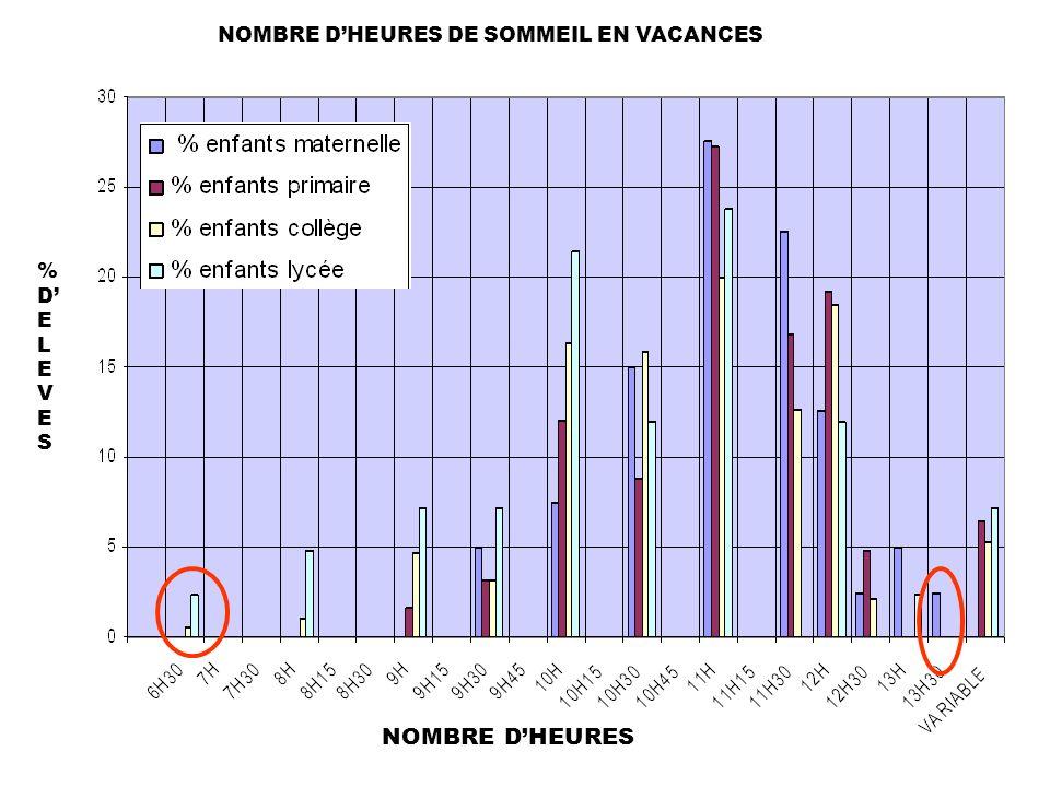 %DELEVES%DELEVES NOMBRE DHEURES NOMBRE DHEURES DE SOMMEIL EN VACANCES