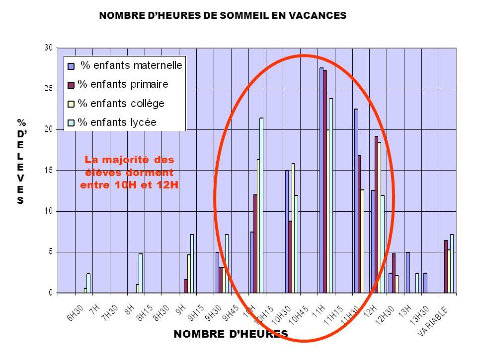 %DELEVES%DELEVES NOMBRE DHEURES NOMBRE DHEURES DE SOMMEIL EN VACANCES La majorité des élèves dorment entre 10H et 12H