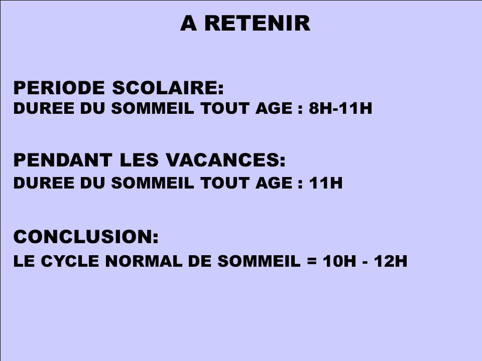 A RETENIR PERIODE SCOLAIRE: DUREE DU SOMMEIL TOUT AGE : 8H-11H PENDANT LES VACANCES: DUREE DU SOMMEIL TOUT AGE : 11H CONCLUSION: LE CYCLE NORMAL DE SOMMEIL = 10H - 12H