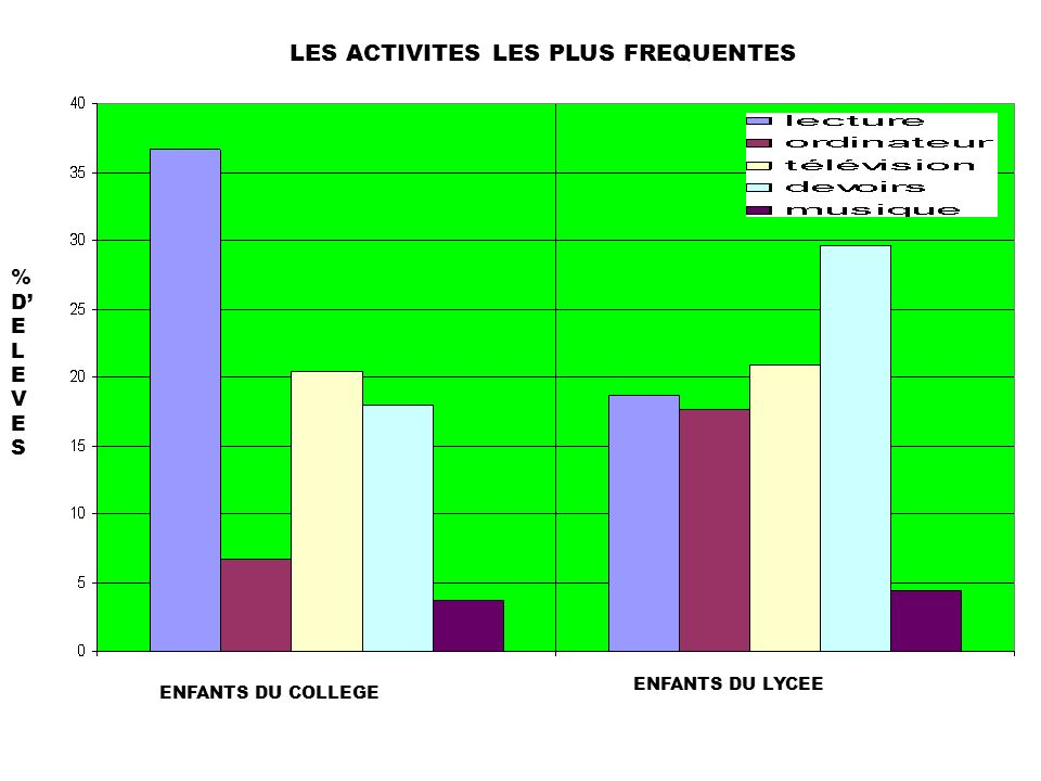 ENFANTS DU COLLEGE ENFANTS DU LYCEE LES ACTIVITES LES PLUS FREQUENTES %DELEVES%DELEVES