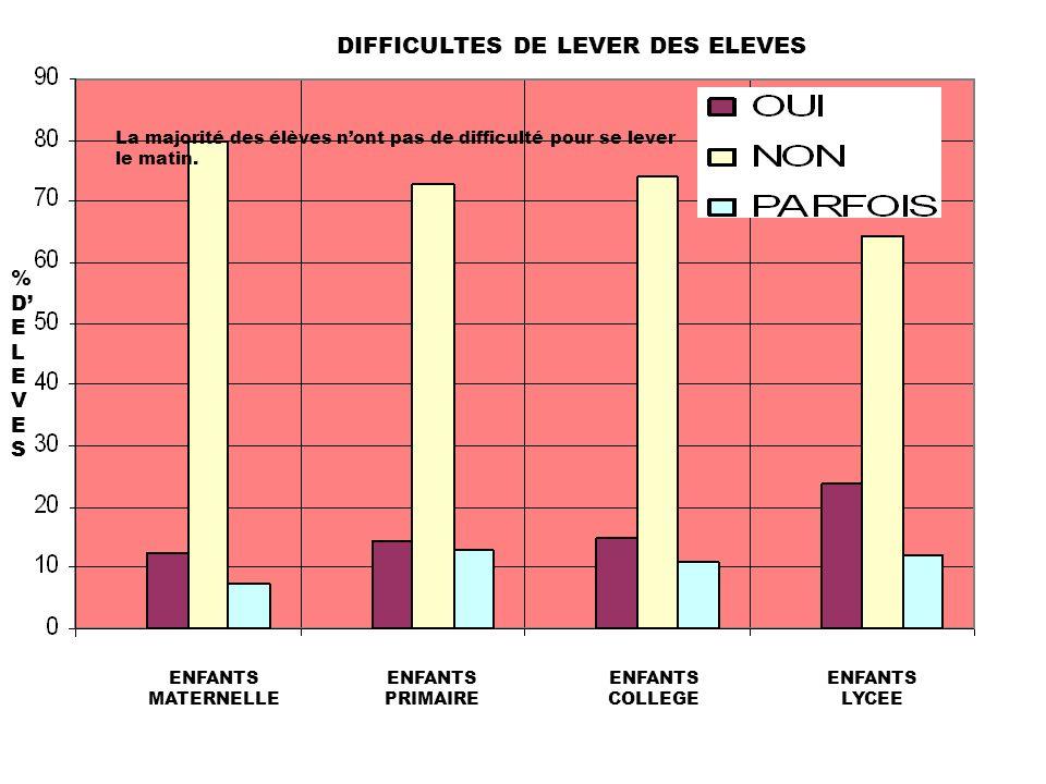 %DELEVES%DELEVES ENFANTS MATERNELLE ENFANTS PRIMAIRE ENFANTS COLLEGE ENFANTS LYCEE La majorité des élèves nont pas de difficulté pour se lever le matin.