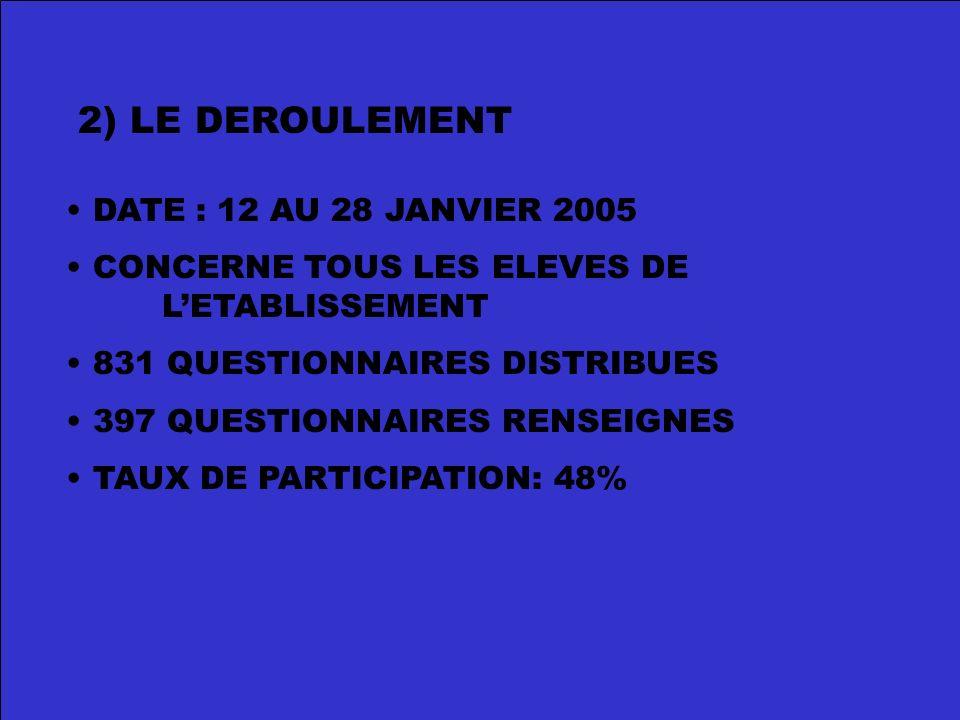 2) LE DEROULEMENT DATE : 12 AU 28 JANVIER 2005 CONCERNE TOUS LES ELEVES DE LETABLISSEMENT 831 QUESTIONNAIRES DISTRIBUES 397 QUESTIONNAIRES RENSEIGNES TAUX DE PARTICIPATION: 48%