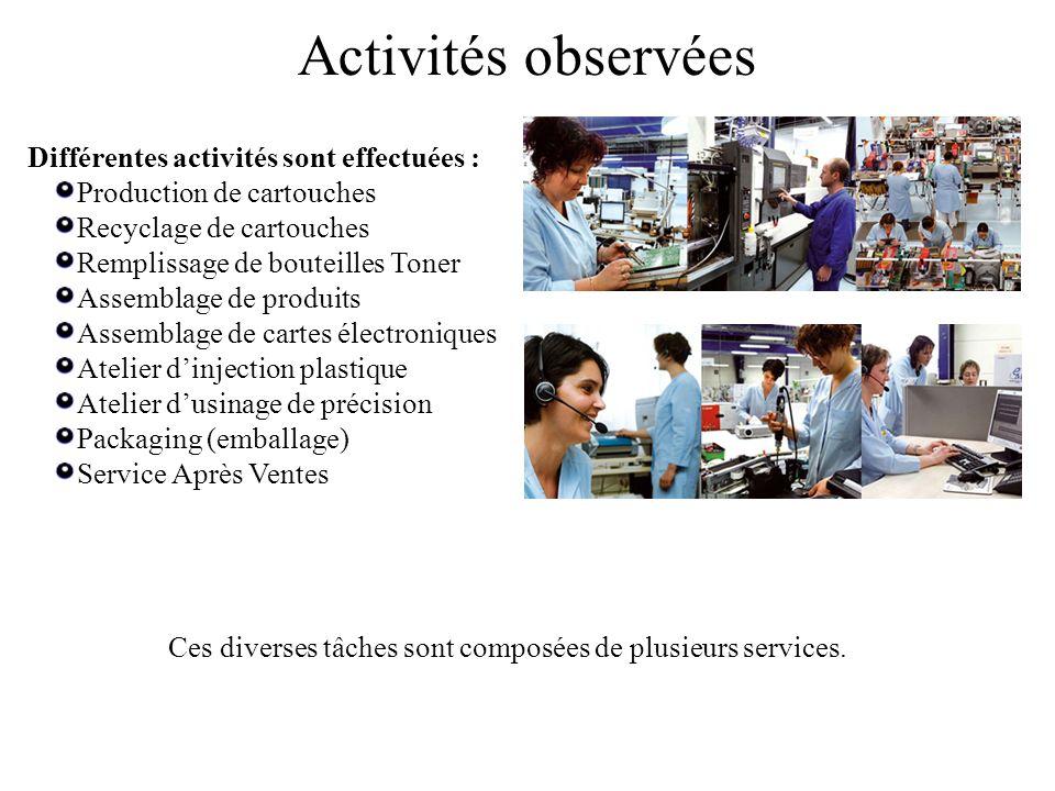 Différentes activités sont effectuées : Production de cartouches Recyclage de cartouches Remplissage de bouteilles Toner Assemblage de produits Assemb