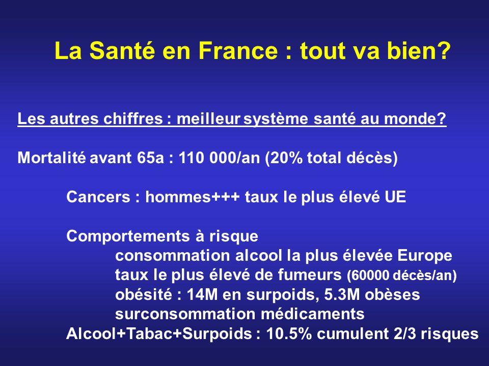 La Santé en France : tout va bien? Les autres chiffres : meilleur système santé au monde? Mortalité avant 65a : 110 000/an (20% total décès) Cancers :