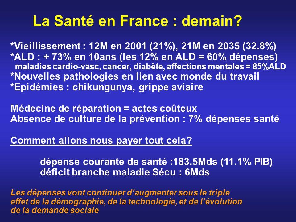 La Santé en France : demain? *Vieillissement : 12M en 2001 (21%), 21M en 2035 (32.8%) *ALD : + 73% en 10ans (les 12% en ALD = 60% dépenses) maladies c